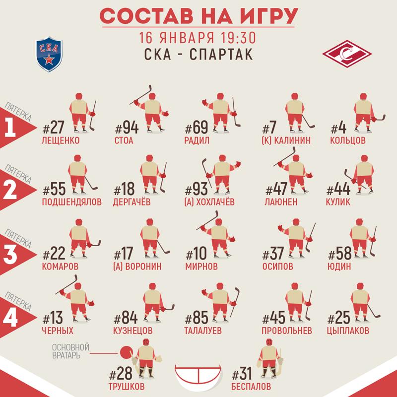 Состав «Спартака» на матч со СКА