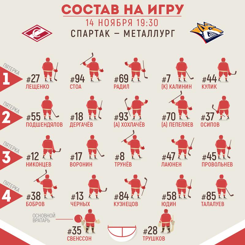 Состав «Спартака» на матч с «Магниткой»