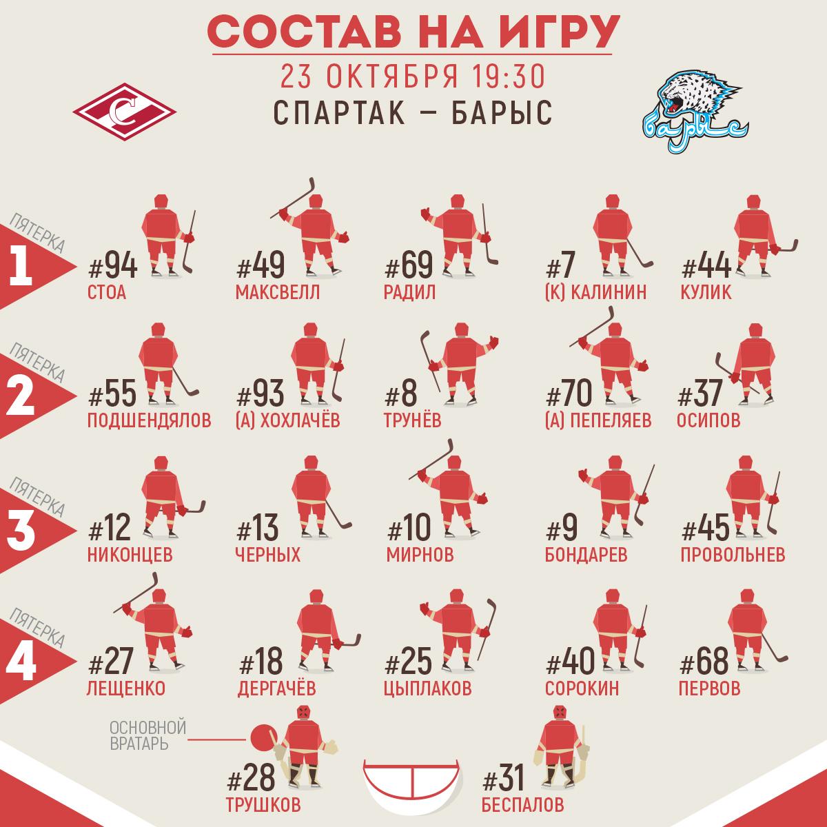 Состав «Спартака» на матч с «Барысом»