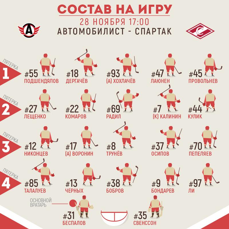 Состав «Спартака» на матч с «Автомобилистом»