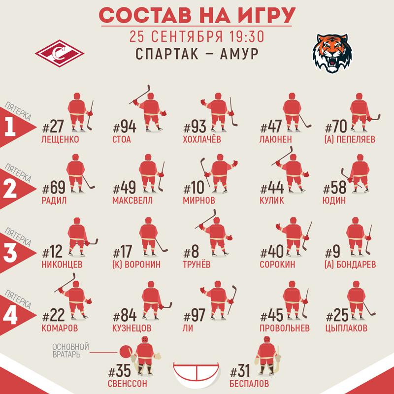 Состав «Спартака» на матч с «Амуром»