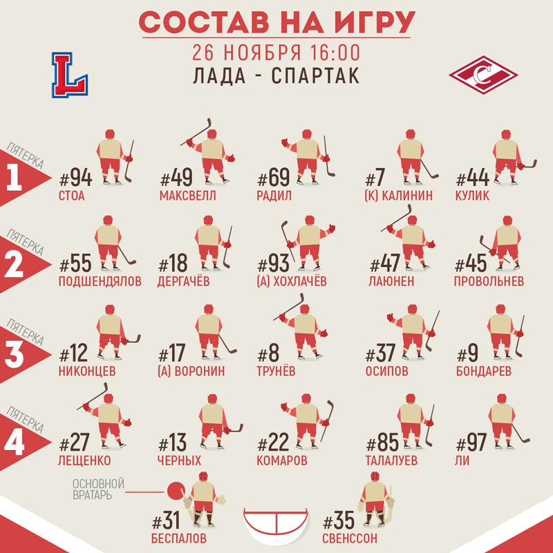 Состав «Спартака» на матч с «Ладой»