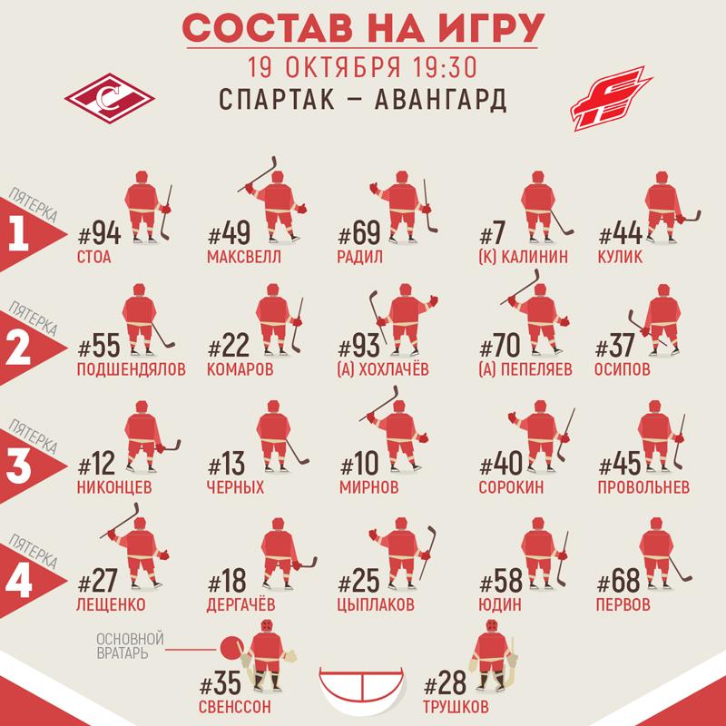 Состав «Спартака» на матч с «Авангардом»