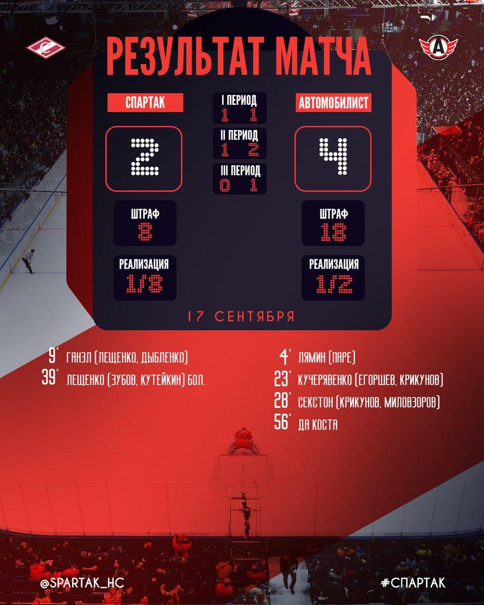 Расписание игр Автомобилиста в 2017-2018 году